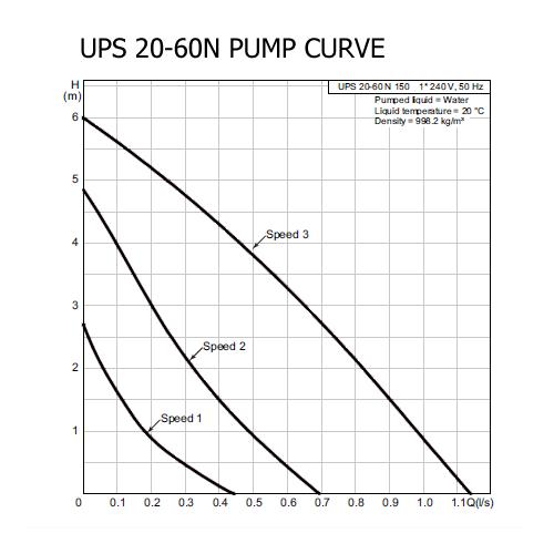 Aline Dual stromewater system curve